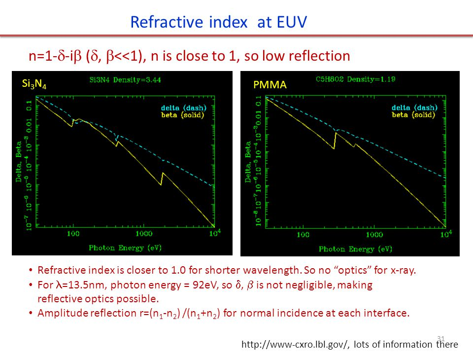 Refractive index at EUV http://www-cxro.lbl.gov/, lots of information there n=1-  -i  ( ,  <<1), n is close to 1, so low reflection Refractive ind