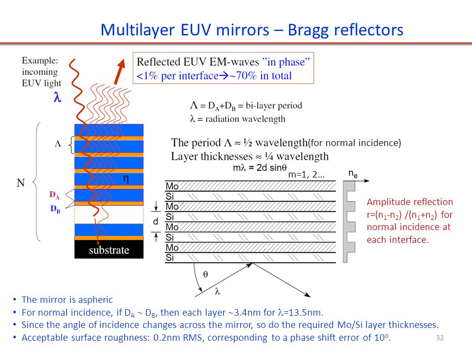 The mirror is aspheric For normal incidence, if D A  D B, then each layer  3.4nm for =13.5nm. Since the angle of incidence changes across the mirror