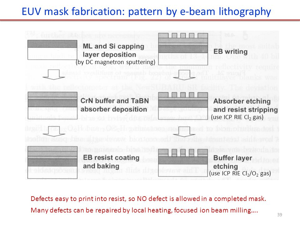 EUV mask fabrication: pattern by e-beam lithography Defects easy to print into resist, so NO defect is allowed in a completed mask. Many defects can b