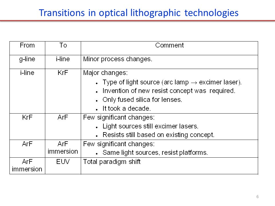 Mask for EUV lithography Typical thickness There can be a capping layer (11nm Si) above the multilayer, to protect the multilayer during the following mask-making processes.