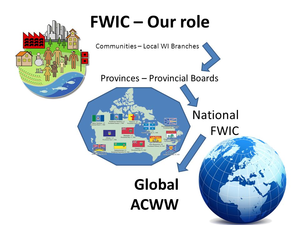 FWIC – Our role Provinces – Provincial Boards National FWIC Communities – Local WI Branches Global ACWW