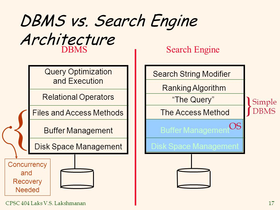 "CPSC 404 Laks V.S. Lakshmanan17 { DBMS vs. Search Engine Architecture The Access Method Buffer Management Disk Space Management OS ""The Query"" Search"