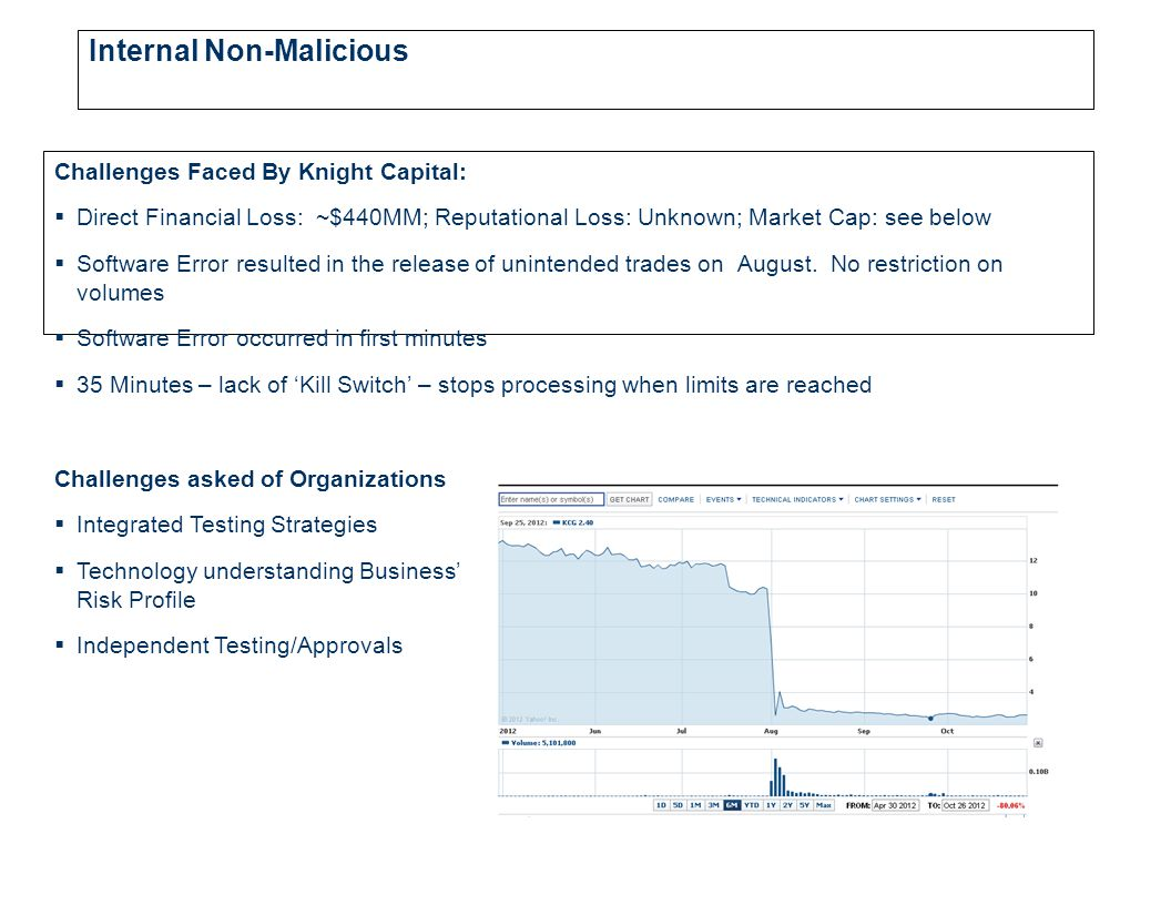 Internal Non-Malicious Challenges Faced By Knight Capital:  Direct Financial Loss: ~$440MM; Reputational Loss: Unknown; Market Cap: see below  Software Error resulted in the release of unintended trades on August.