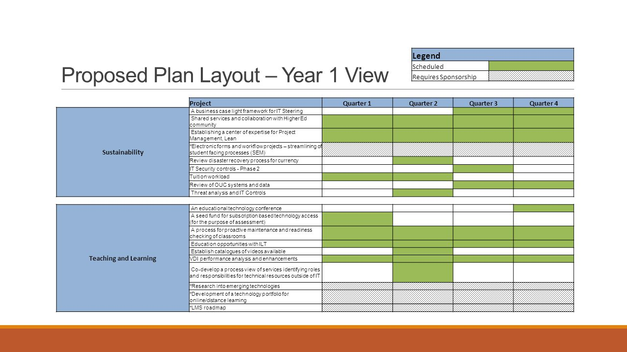 Proposed Plan Layout – Year 1 View ProjectQuarter 1Quarter 2Quarter 3Quarter 4 Sustainability A business case light framework for IT Steering Shared s