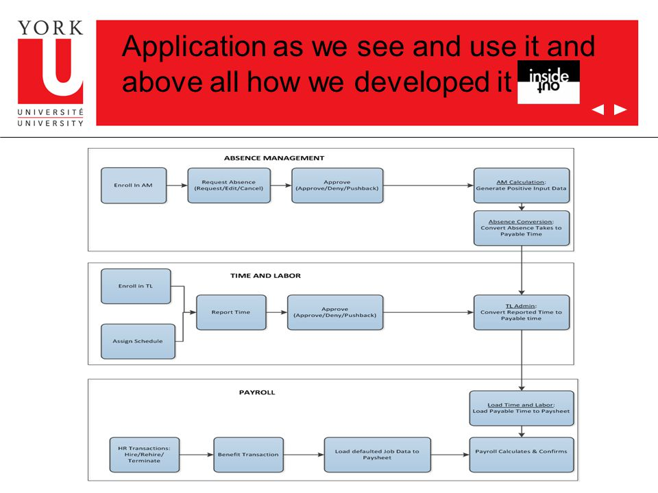 Application as we see and use it and above all how we developed it