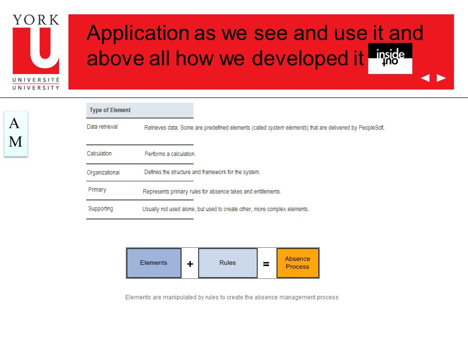 Application as we see and use it and above all how we developed it AMAM AMAM