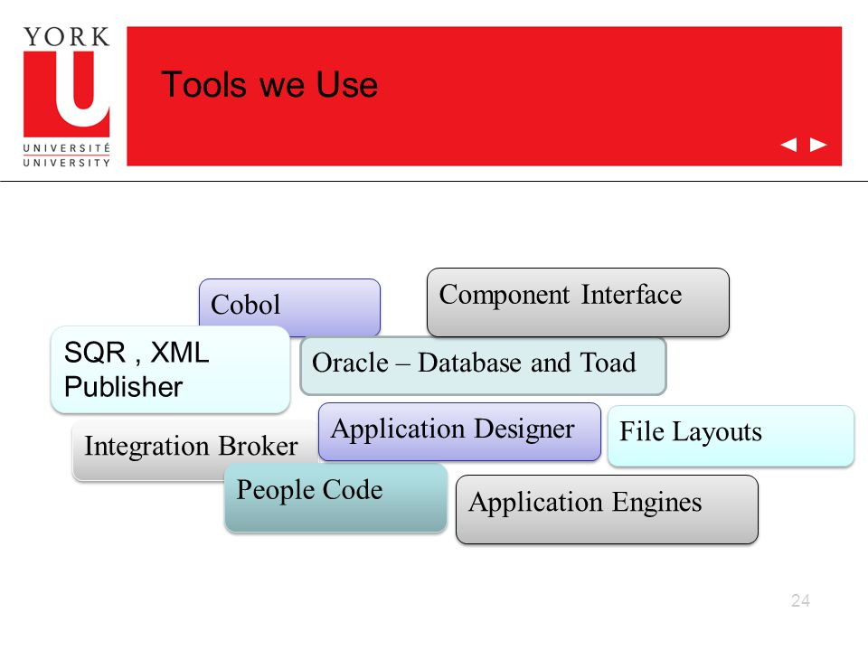24 Tools we Use Cobol Oracle – Database and Toad SQR, XML Publisher Application Engines Component Interface File Layouts Integration Broker People Code Application Designer