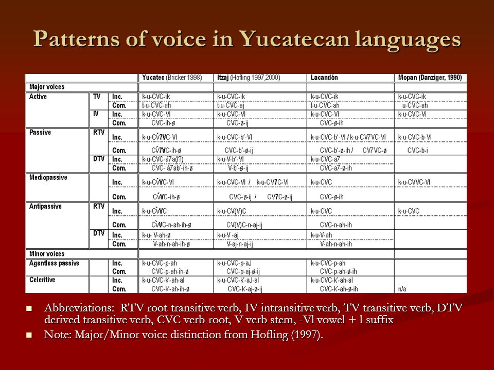 Patterns of voice in Yucatecan languages Abbreviations: RTV root transitive verb, IV intransitive verb, TV transitive verb, DTV derived transitive verb, CVC verb root, V verb stem, -Vl vowel + l suffix Note: Major/Minor voice distinction from Hofling (1997).