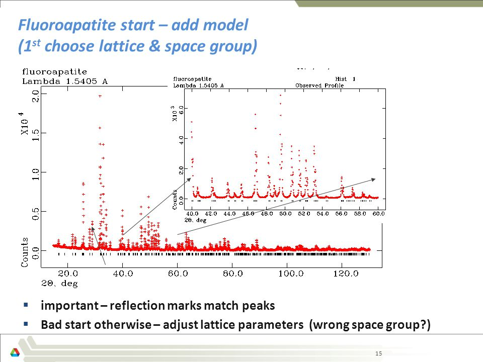 15 Fluoroapatite start – add model (1 st choose lattice & space group)  important – reflection marks match peaks  Bad start otherwise – adjust lattice parameters (wrong space group )