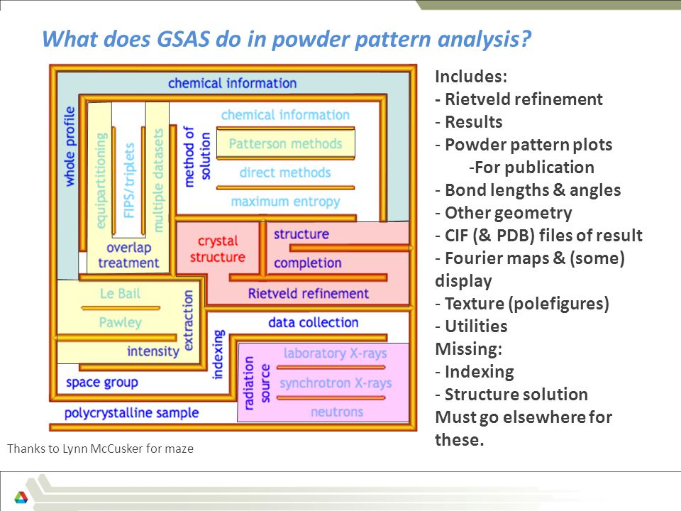 What does GSAS do in powder pattern analysis.