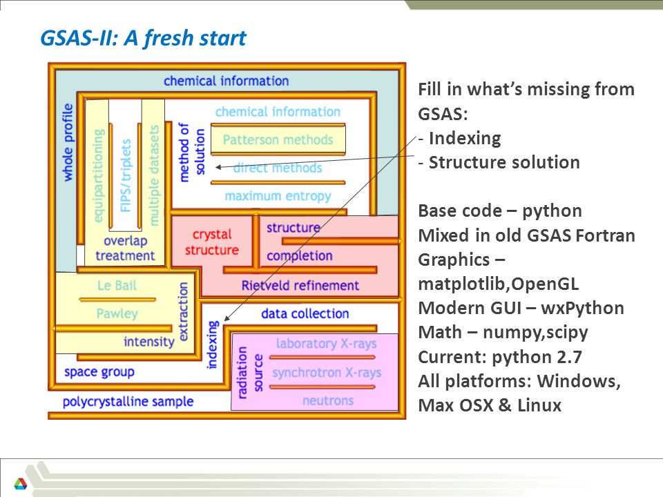 GSAS-II: A fresh start GSASII – fresh start Fill in what's missing from GSAS: - Indexing - Structure solution Base code – python Mixed in old GSAS Fortran Graphics – matplotlib,OpenGL Modern GUI – wxPython Math – numpy,scipy Current: python 2.7 All platforms: Windows, Max OSX & Linux