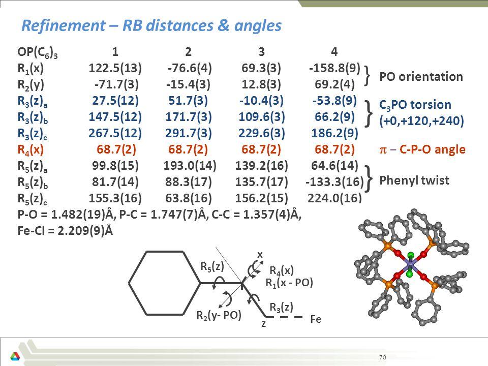 70 Refinement – RB distances & angles OP(C 6 ) 3 1234 R 1 (x)122.5(13) -76.6(4) 69.3(3) -158.8(9) R 2 (y) -71.7(3) -15.4(3) 12.8(3) 69.2(4) R 3 (z) a 27.5(12)51.7(3)-10.4(3)-53.8(9) R 3 (z) b 147.5(12)171.7(3)109.6(3)66.2(9) R 3 (z) c 267.5(12)291.7(3)229.6(3)186.2(9) R 4 (x) 68.7(2)68.7(2)68.7(2)68.7(2) R 5 (z) a 99.8(15) 193.0(14) 139.2(16)64.6(14) R 5 (z) b 81.7(14)88.3(17)135.7(17)-133.3(16) R 5 (z) c 155.3(16)63.8(16)156.2(15)224.0(16) P-O = 1.482(19)Å, P-C = 1.747(7)Å, C-C = 1.357(4)Å, Fe-Cl = 2.209(9)Å z x R 1 (x - PO) R 2 (y- PO) R 3 (z) R 5 (z) R 4 (x) Fe } Phenyl twist  − C-P-O angle C 3 PO torsion (+0,+120,+240) } PO orientation }