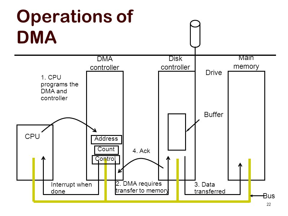 Operations of DMA CPU DMA controller Disk controller Main memory Bus Address Count Control Drive 1. CPU programs the DMA and controller Buffer 2. DMA
