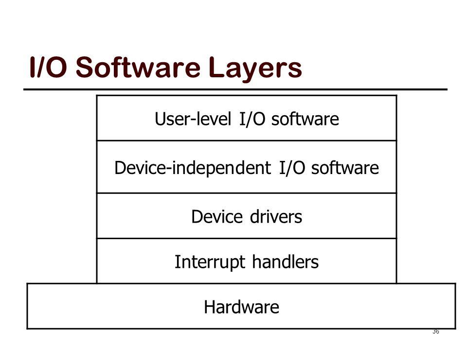 I/O Software Layers User-level I/O software Device-independent I/O software Device drivers Interrupt handlers Hardware 36