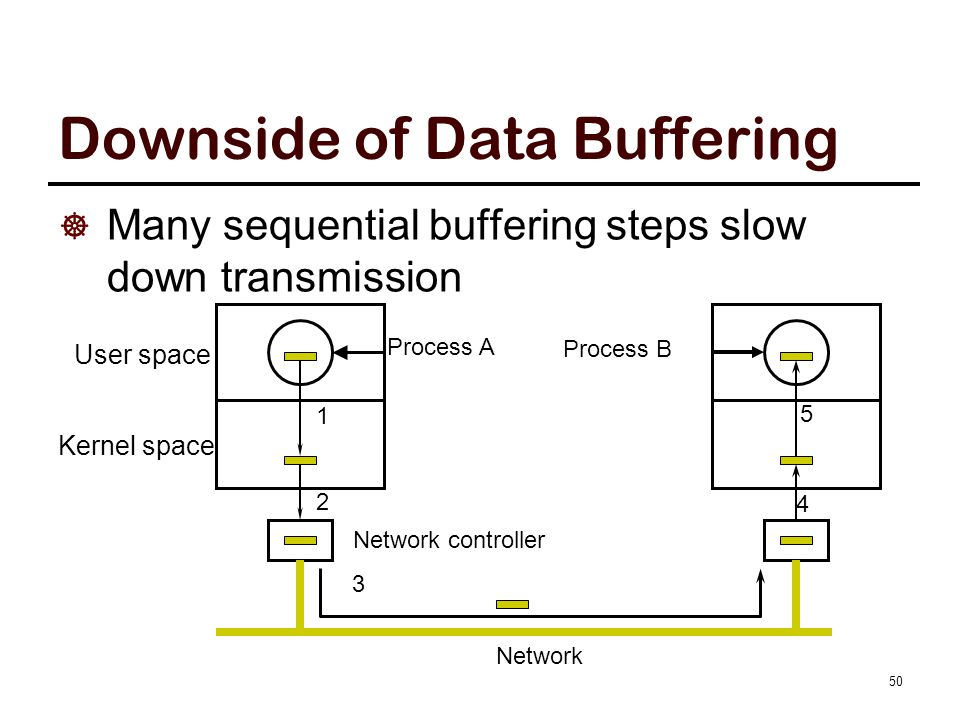 Downside of Data Buffering  Many sequential buffering steps slow down transmission Process A 1 2 Network controller Network 4 5 3 User space Kernel s