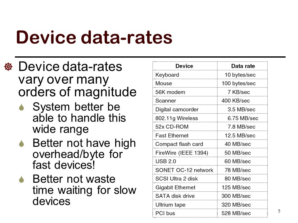 Device data-rates  Device data-rates vary over many orders of magnitude  System better be able to handle this wide range  Better not have high over