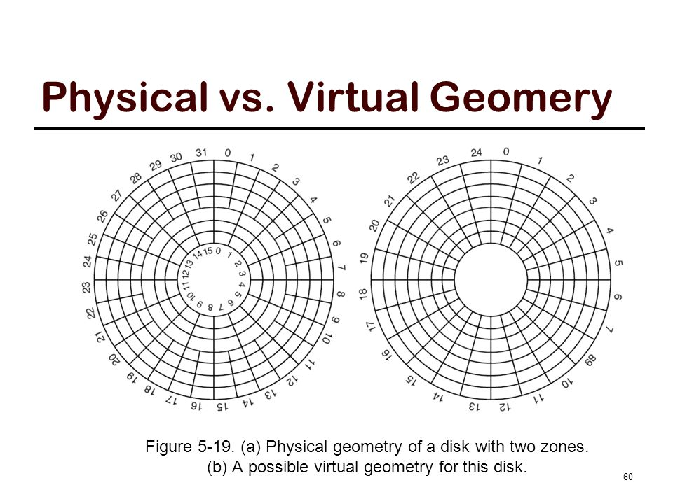 Physical vs. Virtual Geomery 60 Figure 5-19. (a) Physical geometry of a disk with two zones. (b) A possible virtual geometry for this disk.