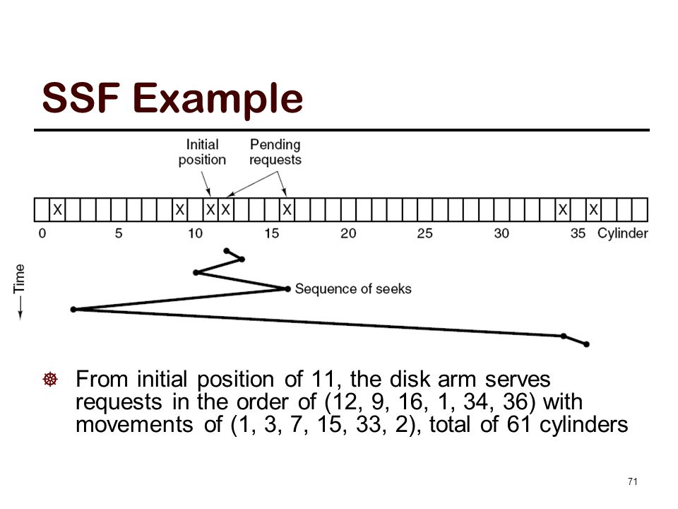 SSF Example  From initial position of 11, the disk arm serves requests in the order of (12, 9, 16, 1, 34, 36) with movements of (1, 3, 7, 15, 33, 2),