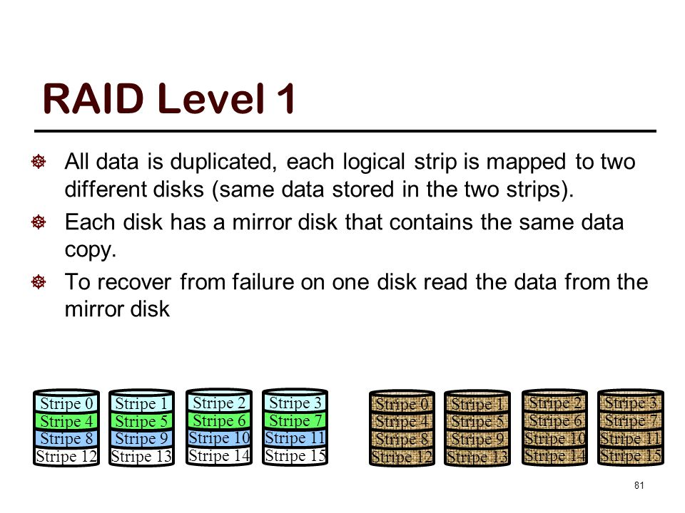 81 RAID Level 1  All data is duplicated, each logical strip is mapped to two different disks (same data stored in the two strips).  Each disk has a