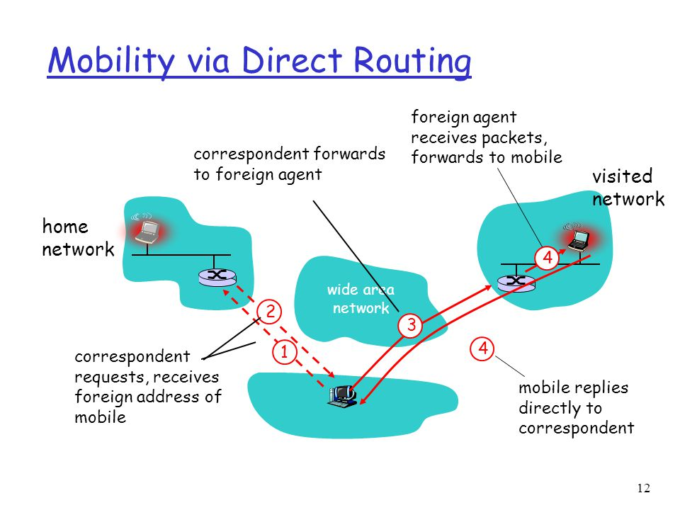 12 Mobility via Direct Routing wide area network home network visited network 4 2 4 1 correspondent requests, receives foreign address of mobile correspondent forwards to foreign agent foreign agent receives packets, forwards to mobile mobile replies directly to correspondent 3