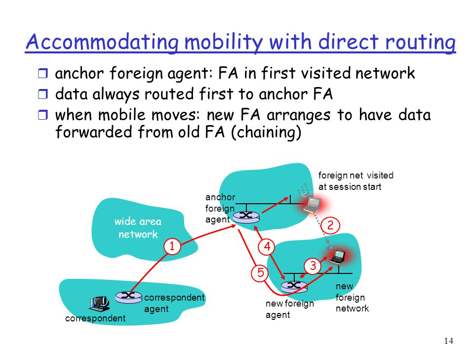 14 wide area network 1 foreign net visited at session start anchor foreign agent 2 4 new foreign agent 3 5 correspondent agent correspondent new foreign network Accommodating mobility with direct routing r anchor foreign agent: FA in first visited network r data always routed first to anchor FA r when mobile moves: new FA arranges to have data forwarded from old FA (chaining)