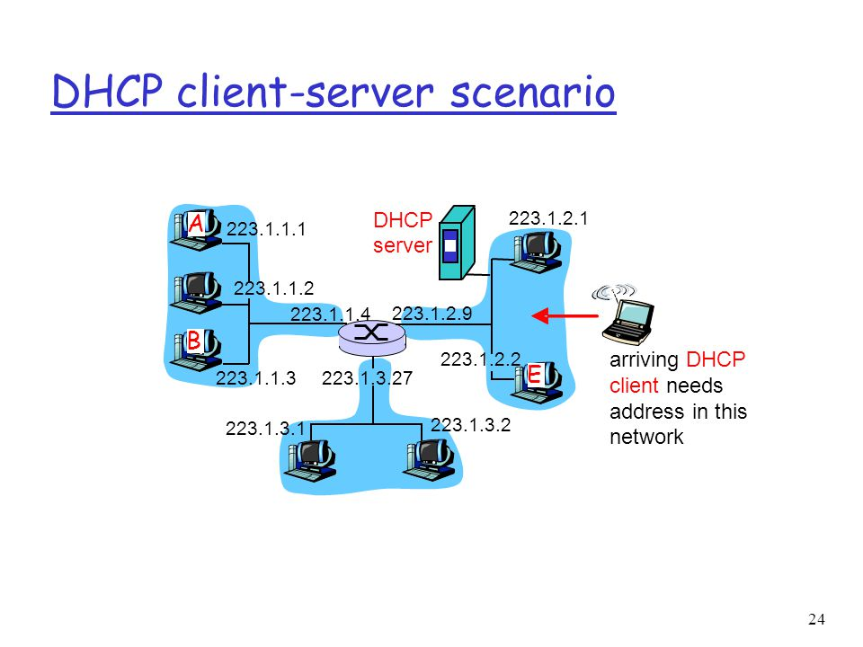 24 DHCP client-server scenario 223.1.1.1 223.1.1.2 223.1.1.3 223.1.1.4 223.1.2.9 223.1.2.2 223.1.2.1 223.1.3.2 223.1.3.1 223.1.3.27 A B E DHCP server arriving DHCP client needs address in this network