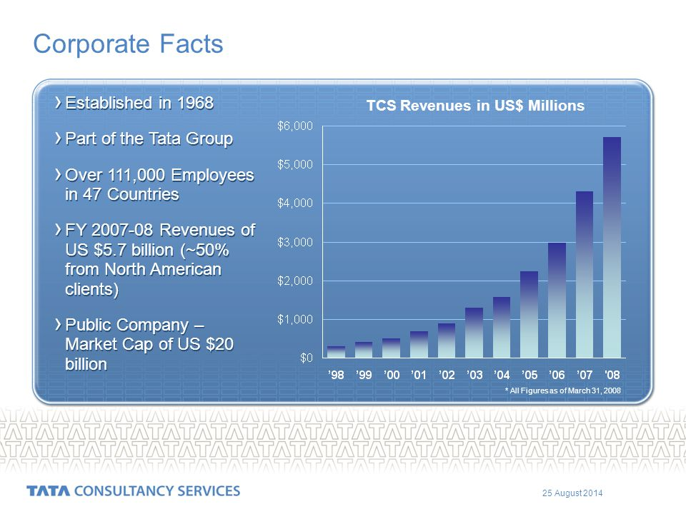 25 August 2014 Corporate Facts › Established in 1968 › Part of the Tata Group › Over 111,000 Employees in 47 Countries › FY 2007-08 Revenues of US $5.7 billion (~50% from North American clients) › Public Company – Market Cap of US $20 billion › Established in 1968 › Part of the Tata Group › Over 111,000 Employees in 47 Countries › FY 2007-08 Revenues of US $5.7 billion (~50% from North American clients) › Public Company – Market Cap of US $20 billion TCS Revenues in US$ Millions * All Figures as of March 31, 2008
