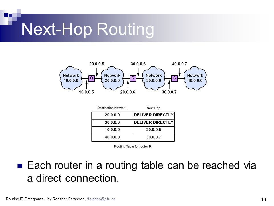 Routing IP Datagrams – by Roozbeh Farahbod, rfarahbo@sfu.carfarahbo@sfu.ca 11 Next-Hop Routing Each router in a routing table can be reached via a direct connection.