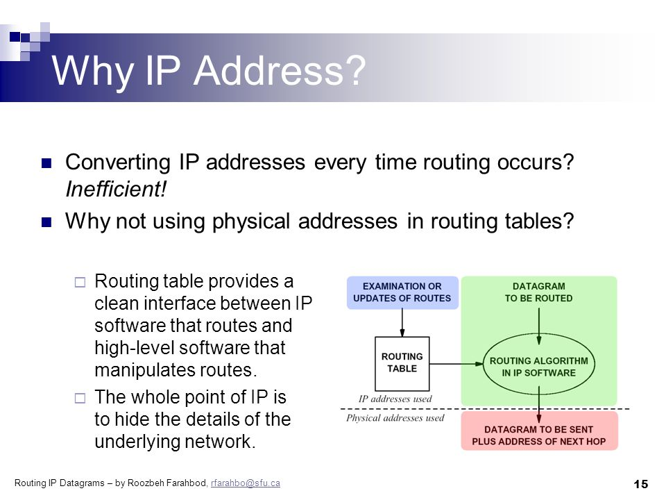 Routing IP Datagrams – by Roozbeh Farahbod, rfarahbo@sfu.carfarahbo@sfu.ca 15 Why IP Address.