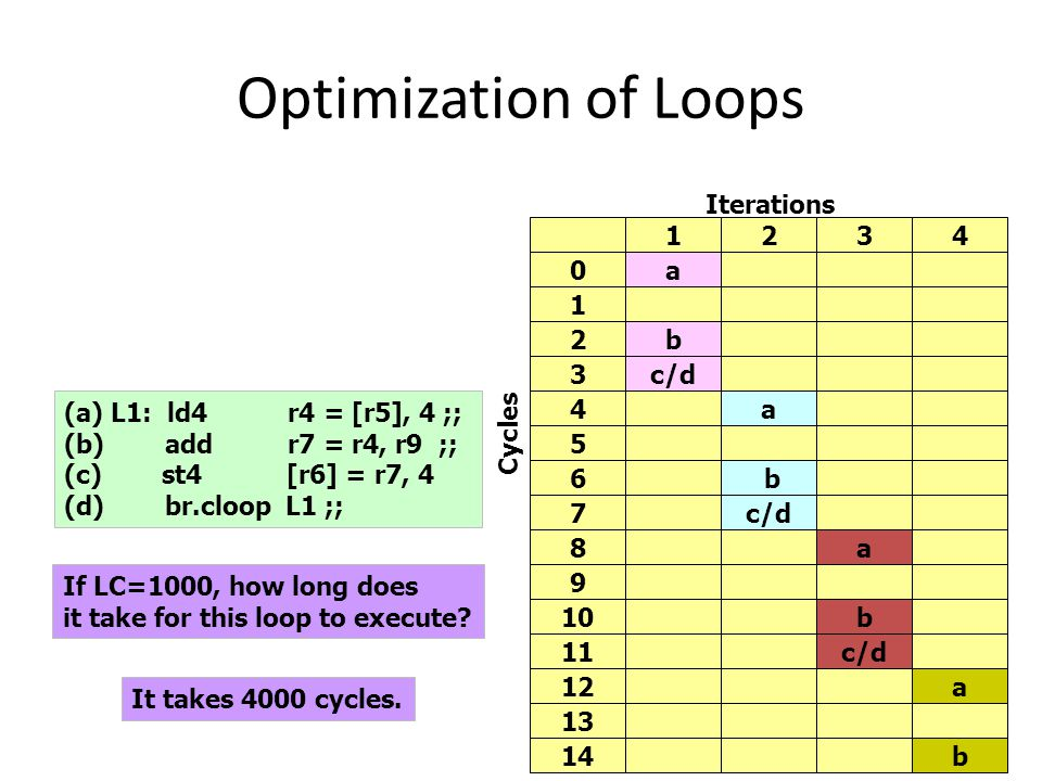 Optimization of Loops 18 (a) L1: ld4 r4 = [r5], 4 ;; (b) add r7 = r4, r9 ;; (c) st4 [r6] = r7, 4 (d) br.cloop L1 ;; 1234 0a 1 2b 3c/d 4a 5 6 b 7 8a 9 10b Cycles Iterations 11c/d 12a 13 14b If LC=1000, how long does it take for this loop to execute.