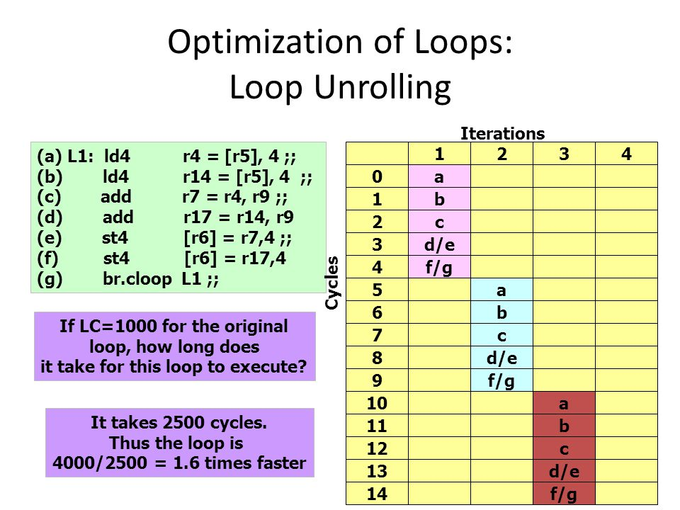 Optimization of Loops: Loop Unrolling 20 (a) L1: ld4 r4 = [r5], 4 ;; (b) ld4 r14 = [r5], 4 ;; (c) add r7 = r4, r9 ;; (d) add r17 = r14, r9 (e) st4 [r6] = r7,4 ;; (f) st4 [r6] = r17,4 (g) br.cloop L1 ;; Cycles Iterations 1234 0a 1b 2c 3d/e 4f/g 5a 6b 7c 8d/e 9f/g 10a 11b 12c 13d/e 14f/g If LC=1000 for the original loop, how long does it take for this loop to execute.
