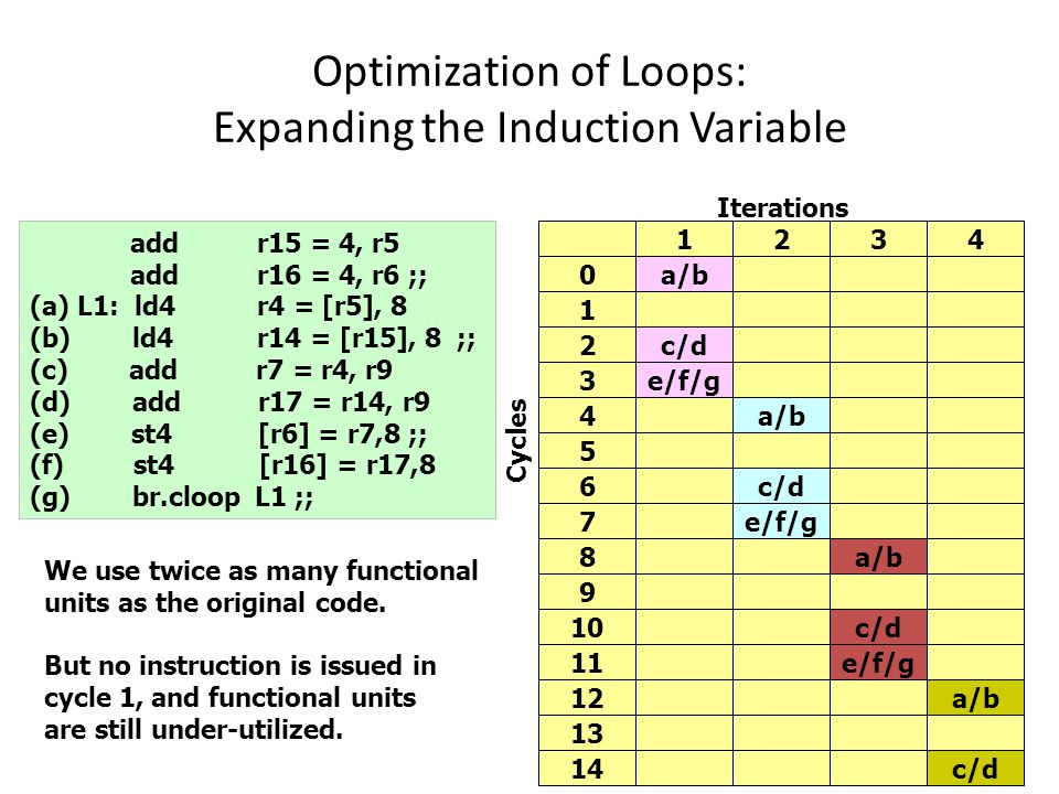 Optimization of Loops: Expanding the Induction Variable 21 add r15 = 4, r5 add r16 = 4, r6 ;; (a) L1: ld4 r4 = [r5], 8 (b) ld4 r14 = [r15], 8 ;; (c) add r7 = r4, r9 (d) add r17 = r14, r9 (e) st4 [r6] = r7,8 ;; (f) st4 [r16] = r17,8 (g) br.cloop L1 ;; Cycles Iterations 1234 0a/b 1 2c/d 3e/f/g 4a/b 5 6c/d 7e/f/g 8a/b 9 10c/d 11e/f/g 12a/b 13 14c/d We use twice as many functional units as the original code.