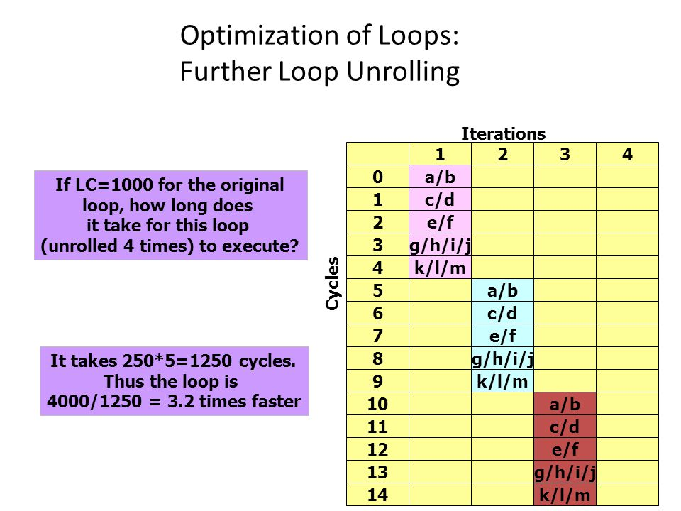 Optimization of Loops: Further Loop Unrolling 24 Iterations Cycles 1234 0a/b 1c/d 2e/f 3g/h/i/j 4k/l/m 5a/b 6c/d 7e/f 8g/h/i/j 9k/l/m 10a/b 11c/d 12e/f 13g/h/i/j 14k/l/m If LC=1000 for the original loop, how long does it take for this loop (unrolled 4 times) to execute.