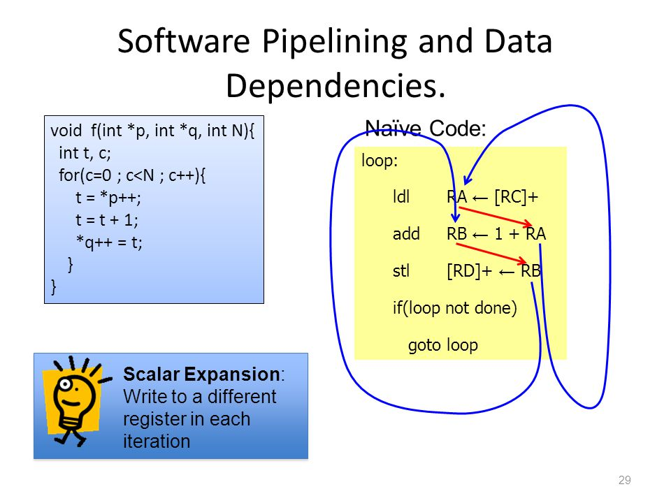 Software Pipelining and Data Dependencies.