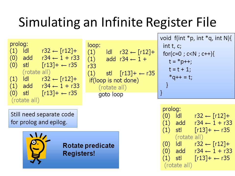 Simulating an Infinite Register File 33 prolog: (1) ldl r32 ← [r12]+ (0) add r34 ← 1 + r33 (0) stl [r13]+ ← r35 (rotate all) (1) ldl r32 ← [r12]+ (1) add r34 ← 1 + r33 (0) stl [r13]+ ← r35 (rotate all) loop: (1) ldl r32 ← [r12]+ (1) add r34 ← 1 + r33 (1) stl [r13]+ ← r35 if(loop is not done) (rotate all) goto loop void f(int *p, int *q, int N){ int t, c; for(c=0 ; c<N ; c++){ t = *p++; t = t + 1; *q++ = t; } prolog: (0) ldl r32 ← [r12]+ (1) add r34 ← 1 + r33 (1) stl [r13]+ ← r35 (rotate all) (0) ldl r32 ← [r12]+ (0) add r34 ← 1 + r33 (1) stl [r13]+ ← r35 (rotate all) Still need separate code for prolog and epilog.