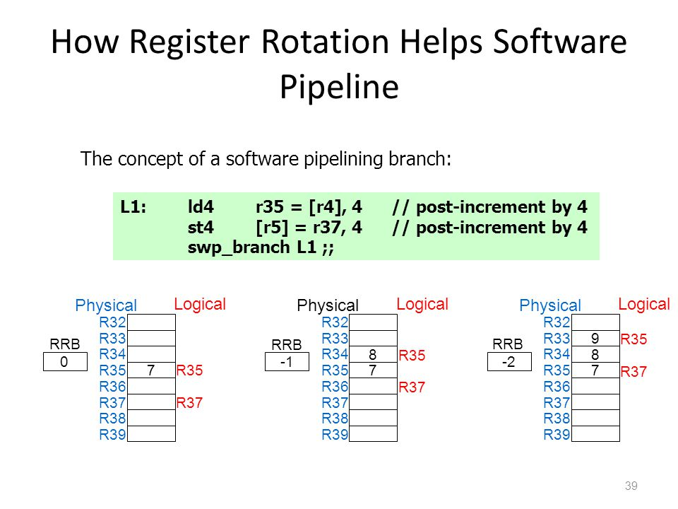 How Register Rotation Helps Software Pipeline 39 The concept of a software pipelining branch: L1: ld4 r35 = [r4], 4// post-increment by 4 st4[r5] = r37, 4// post-increment by 4 swp_branch L1 ;; 7 R32 R33 R35 R34 R36 R37 R38 R39 0 RRB Physical Logical R35 R37 8 7 R32 R33 R35 R34 R36 R37 R38 R39 RRB Physical Logical R35 R37 9 8 7 R32 R33 R35 R34 R36 R37 R38 R39 -2 RRB Physical Logical R35 R37
