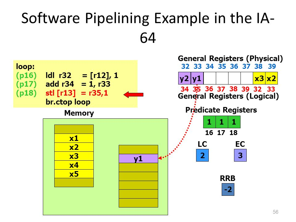 Software Pipelining Example in the IA- 64 56 loop: (p16)ldl r32 = [r12], 1 (p17)add r34 = 1, r33 (p18)stl [r13] = r35,1 br.ctop loop 111 1617 18 Predicate Registers 2 LC 3 EC x4 x5 x1 x2 x3 y1 Memory y2 3435 36 37 38 3932 General Registers (Physical) 33 3233 34 35 36 373839 General Registers (Logical) x2y1x3 -2 RRB