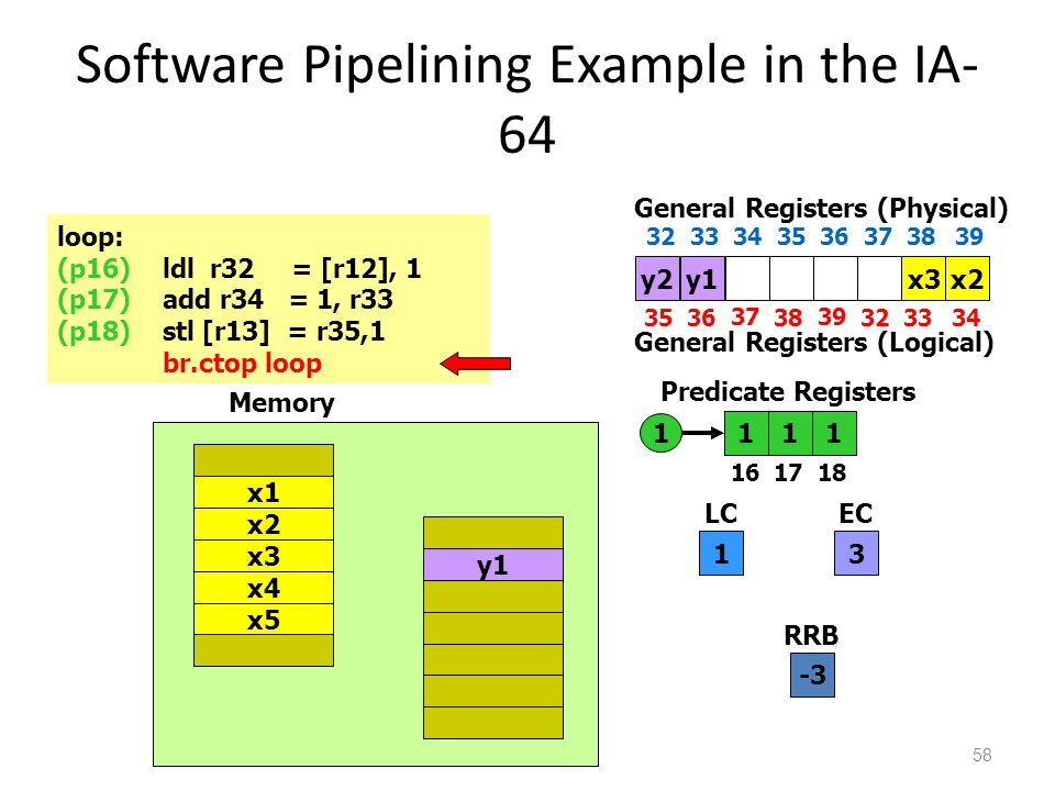 Software Pipelining Example in the IA- 64 58 loop: (p16)ldl r32 = [r12], 1 (p17)add r34 = 1, r33 (p18)stl [r13] = r35,1 br.ctop loop 111 1617 18 Predicate Registers 1 LC 3 EC 1 x4 x5 x1 x2 x3 y1 Memory -3 RRB y2 3536 37 38 39 3233 General Registers (Physical) 34 3233 34 35 36 373839 General Registers (Logical) x2y1x3