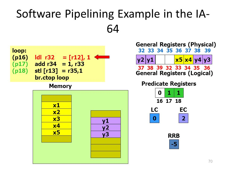 Software Pipelining Example in the IA- 64 70 110 1617 18 Predicate Registers 0 LC 2 EC loop: (p16)ldl r32 = [r12], 1 (p17)add r34 = 1, r33 (p18)stl [r13] = r35,1 br.ctop loop x4 x5 x1 x2 x3 y1 y2 y3 Memory y2x5x4 3738 39 32 33 3435 General Registers (Physical) 36 3233 34 35 36 373839 General Registers (Logical) y3y1y4 -5 RRB