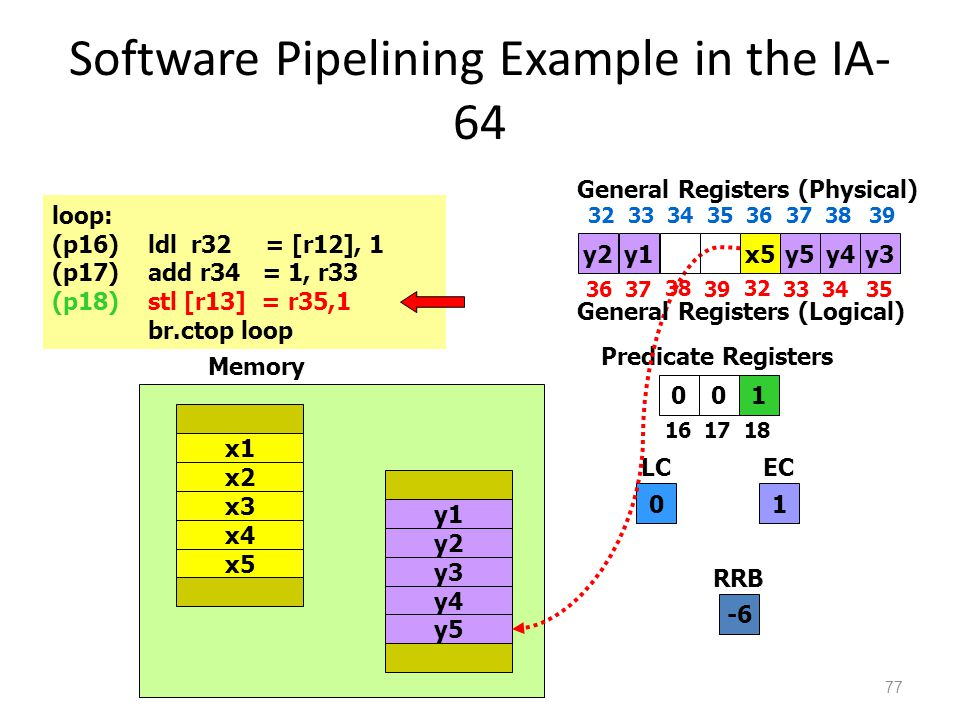 Software Pipelining Example in the IA- 64 77 010 1617 18 Predicate Registers 0 LC 1 EC loop: (p16)ldl r32 = [r12], 1 (p17)add r34 = 1, r33 (p18)stl [r13] = r35,1 br.ctop loop x4 x5 x1 x2 x3 y4 y5 y1 y2 y3 Memory y2x5y5 3637 38 39 32 3334 General Registers (Physical) 35 3233 34 35 36 373839 General Registers (Logical) y3y1y4 -6 RRB