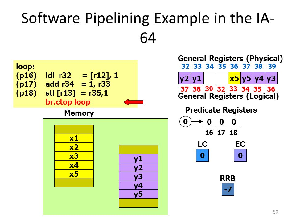 Software Pipelining Example in the IA- 64 80 000 1617 18 Predicate Registers 0 LC 0 EC loop: (p16)ldl r32 = [r12], 1 (p17)add r34 = 1, r33 (p18)stl [r13] = r35,1 br.ctop loop 0 x4 x5 x1 x2 x3 y4 y5 y1 y2 y3 Memory y2x5y5 3738 39 32 33 3435 General Registers (Physical) 36 3233 34 35 36 373839 General Registers (Logical) y3y1y4 -7 RRB