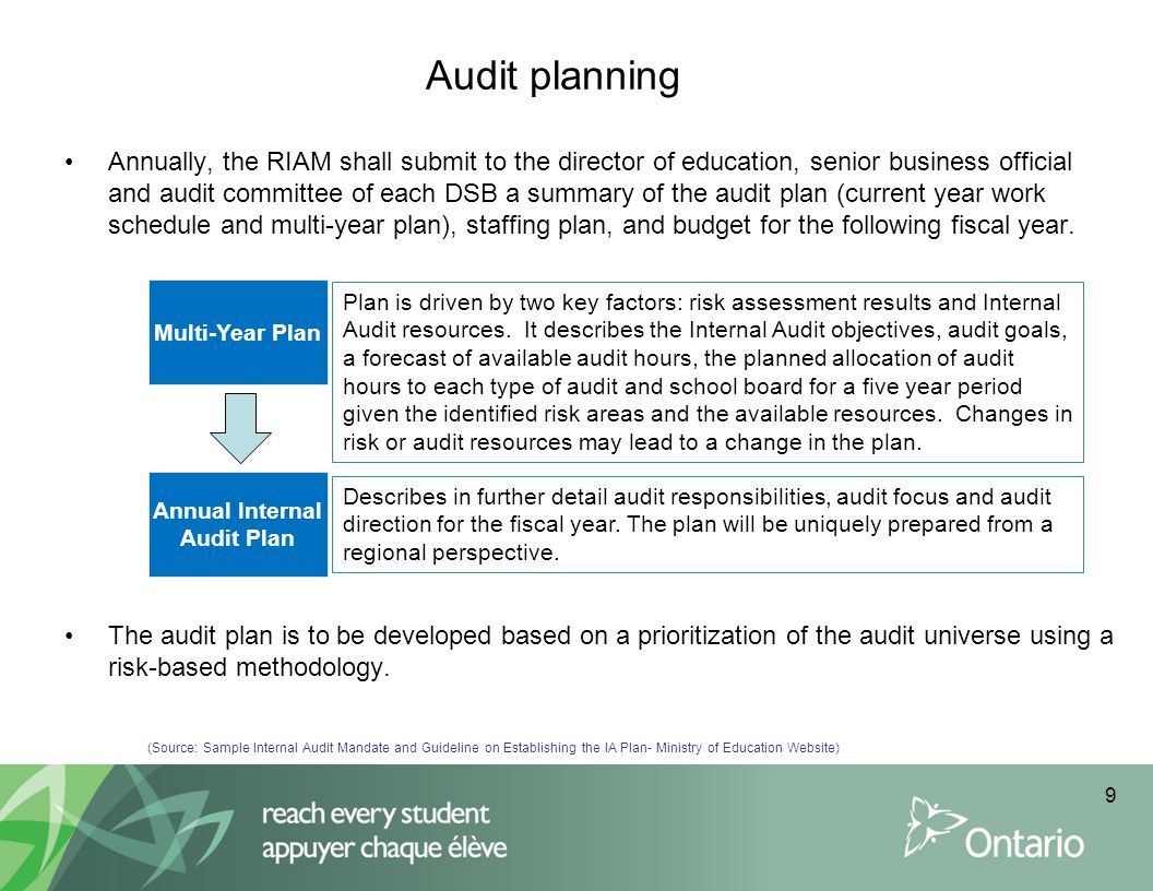 Role of Audit Committee vis-à-vis Audit Plans Approve multi-year and annual audit plan for YOUR school board  part of a larger plan 1.