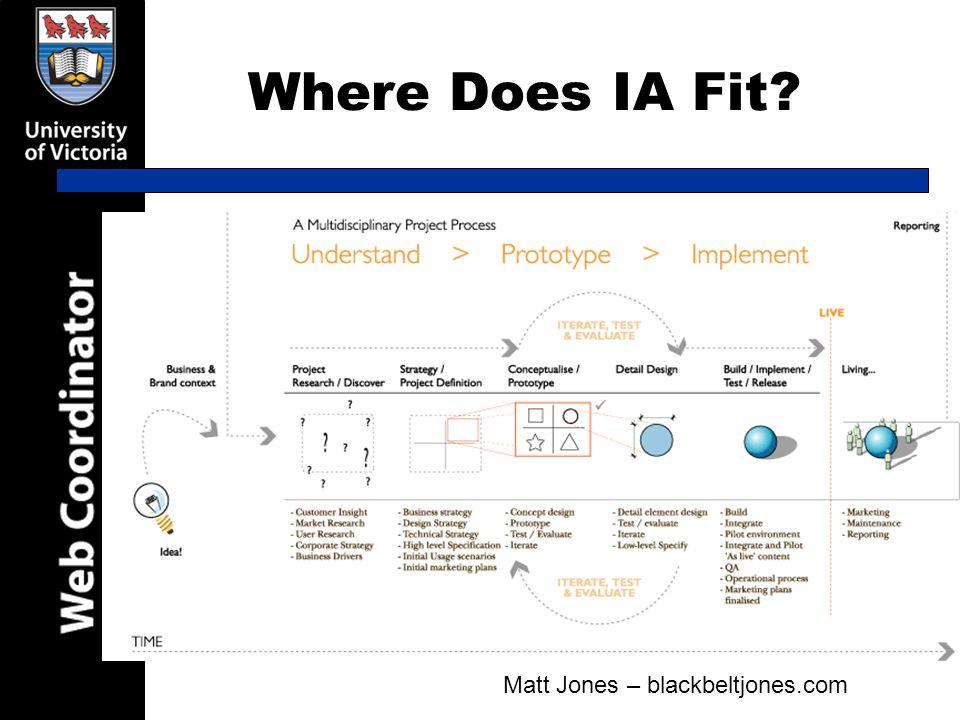 Where Does IA Fit? Matt Jones – blackbeltjones.com