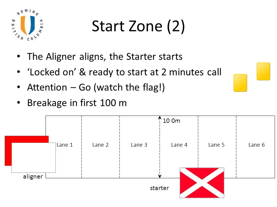 Start Zone (2) The Aligner aligns, the Starter starts 'Locked on' & ready to start at 2 minutes call Attention – Go (watch the flag!) Breakage in first 100 m 10 0m Lane 1 Lane 2 Lane 3 Lane 4 Lane 5 Lane 6 aligner starter