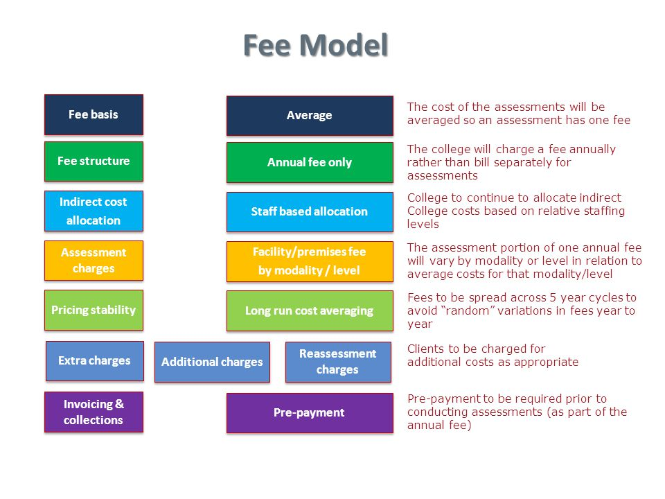 Fee Model Indirect cost allocation Indirect cost allocation Invoicing & collections Extra charges Staff based allocation Assessment charges Facility/premises fee by modality / level Facility/premises fee by modality / level Additional charges Reassessment charges Pre-payment Fee basis Long run cost averaging Annual fee only Average Fee structure Pricing stability The cost of the assessments will be averaged so an assessment has one fee The college will charge a fee annually rather than bill separately for assessments College to continue to allocate indirect College costs based on relative staffing levels The assessment portion of one annual fee will vary by modality or level in relation to average costs for that modality/level Fees to be spread across 5 year cycles to avoid random variations in fees year to year Clients to be charged for additional costs as appropriate Pre-payment to be required prior to conducting assessments (as part of the annual fee)