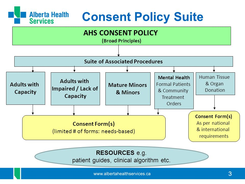 54 Consent Policy Resources Resources on Insite: –Summary Sheets –Algorithms –FAQs –Forms –Scenarios
