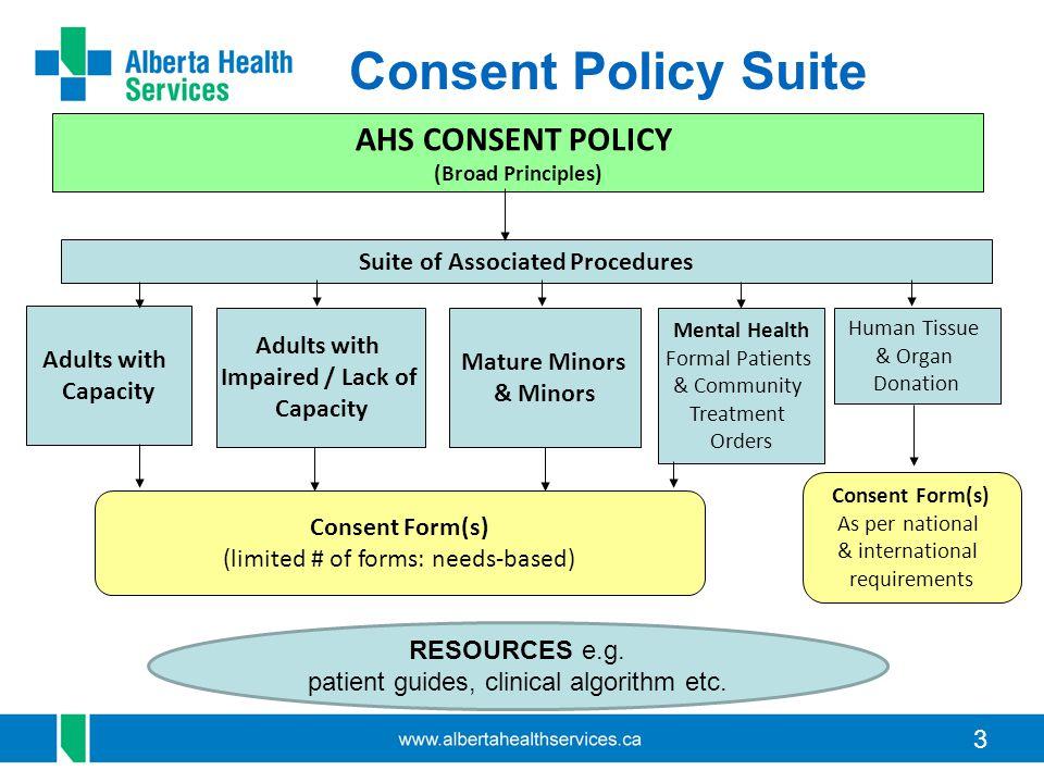 24 Procedure: Adults with Capacity Scenario: Dr.