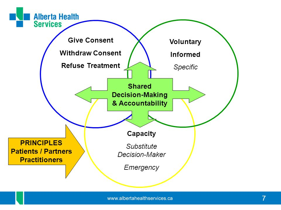 8 Consent Process The consent process, when clinically safe to do so, consists of adhering to the following five steps: 1.Determine capacity: as per continuum 2.Commence dialogue: as per rights & principles 3.Verify understanding: address barriers 4.Decision-making: patient/alternate & provider 5.Document process & outcome: verbal or written as required, or noted in health record.