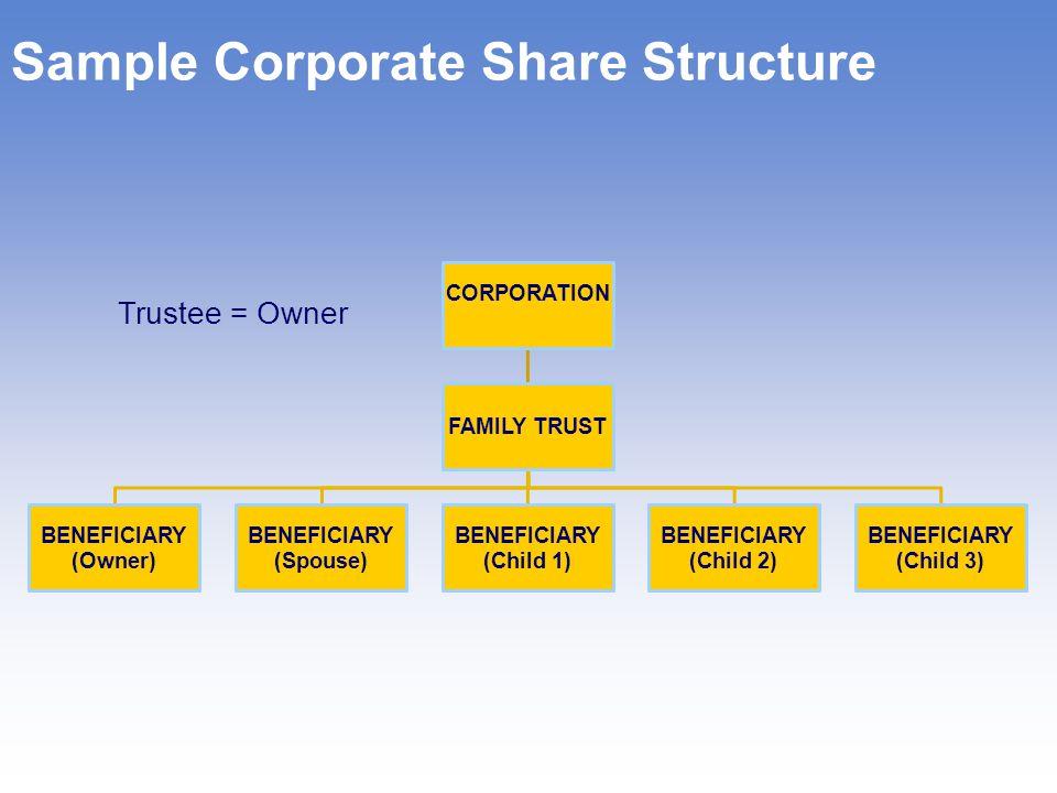 Corporate Estate Bond Age Death Benefit $500K plus CSV After-Tax Rate of Return 85$685,0008.1% 90$710,0006.2% 95$730,0005%