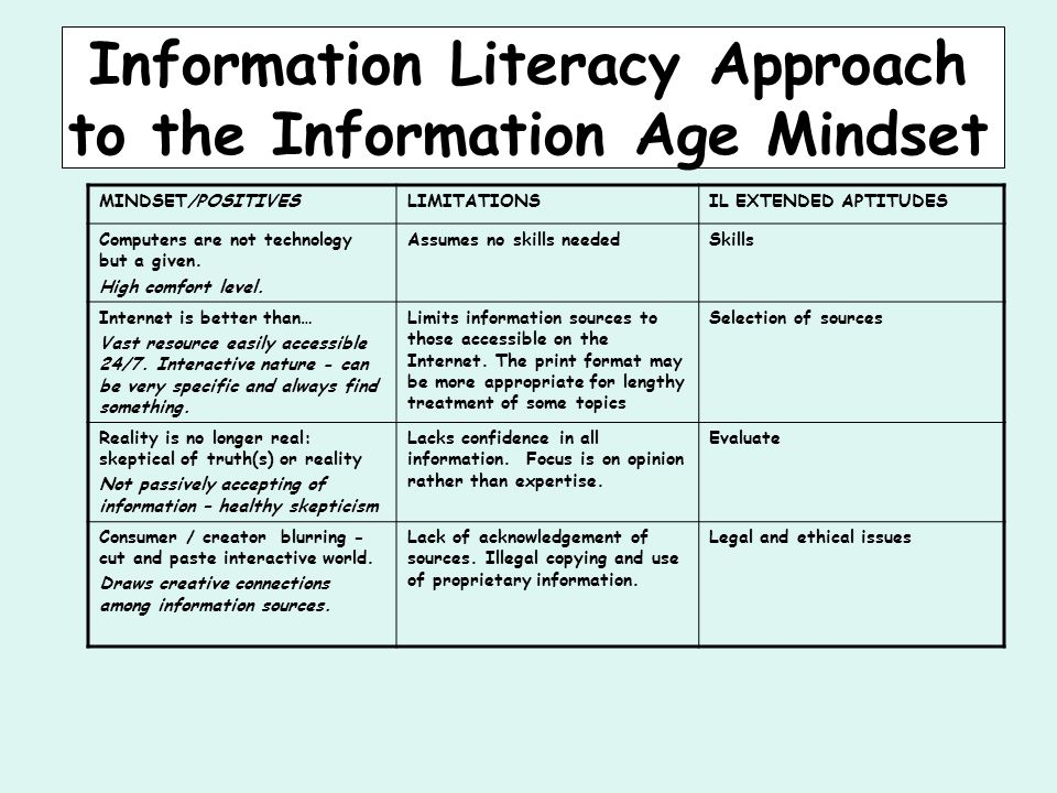 Information Literacy Approach to the Information Age Mindset MINDSET/POSITIVESLIMITATIONSIL EXTENDED APTITUDES Computers are not technology but a given.
